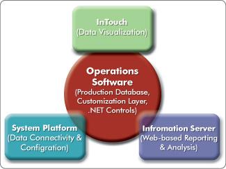 Wonderware Operations Software