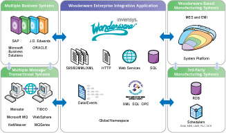 Wonderware Enterprise Integration Application