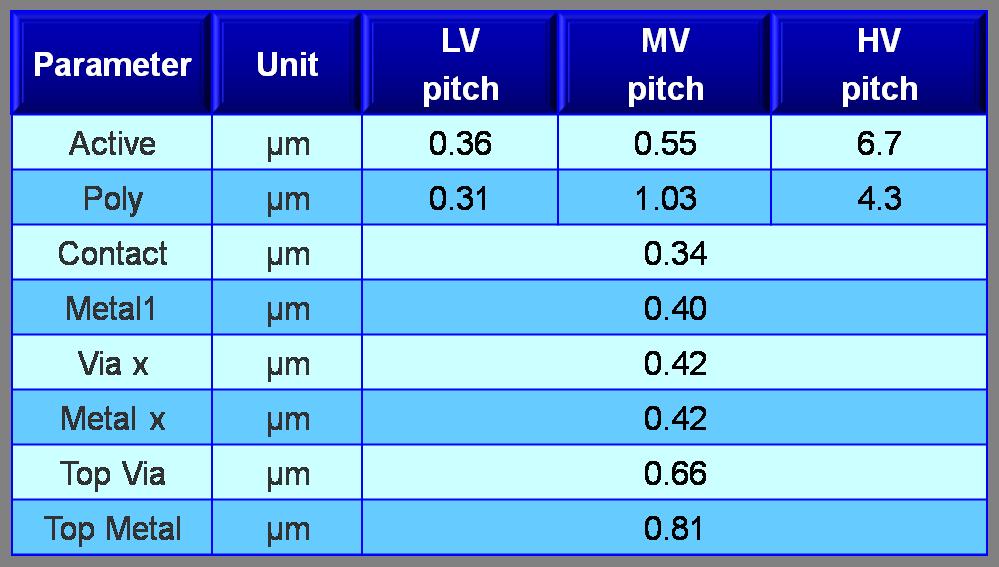 Buy SilTerra's CL130H32 technology ( 0.13um High Voltage)