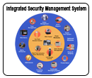 Buy Integrated Security Management System