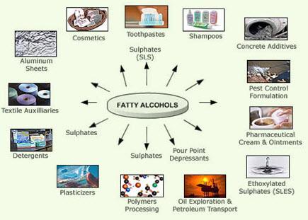 Buy FATTY ALCOHOL