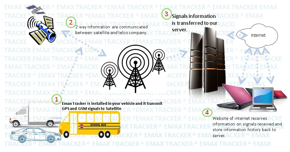 Buy Emax Vehicle Tracking System