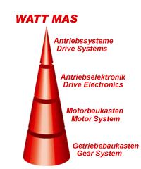 Modular Drive System MAS