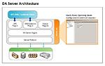 Wonderware Device Integration Servers
