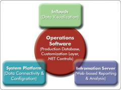 Wonderware Operations Software