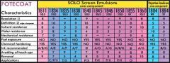 Screen Emulsions