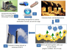 Bio ‐Energy Emission Solution