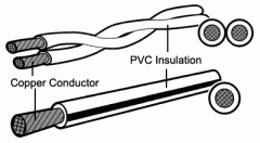 Single Core and Twin Twisted PVC Insulated