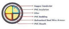 PVC Insulated Armoured
