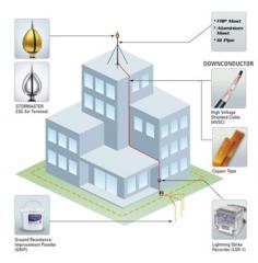 Direct Strike Lightning Protection Systems, LPI