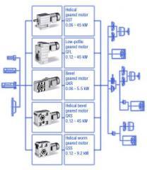 Geared Motors, Lenze
