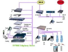 NEAX 2000 IPS (Internet Protocol Server )