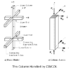 Design Of Simple And Complex Reinforced Concrete