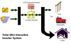 Low Power Inverters