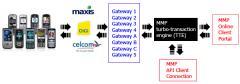 Macromac Messaging Platform (MMP)