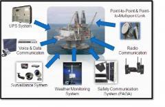 Communication – IP transformation equipment