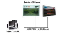Multi-line LED Display, EzVision