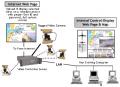 Marine & Port Security Surveillance System