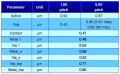 SilTerra's CL180G5 (0.18um CMOS Logic Generic)