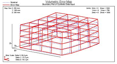 Order Volumetric Error Mapping and Analysis