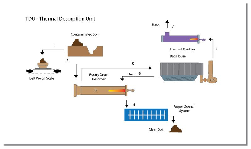 Order Thermal Remediation