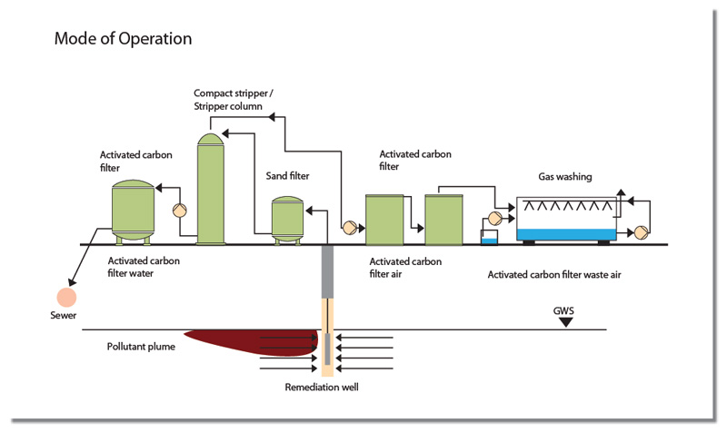 Order Remediation of underground water
