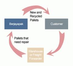 Pallet Recycling Program