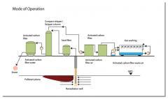 Remediation of underground water